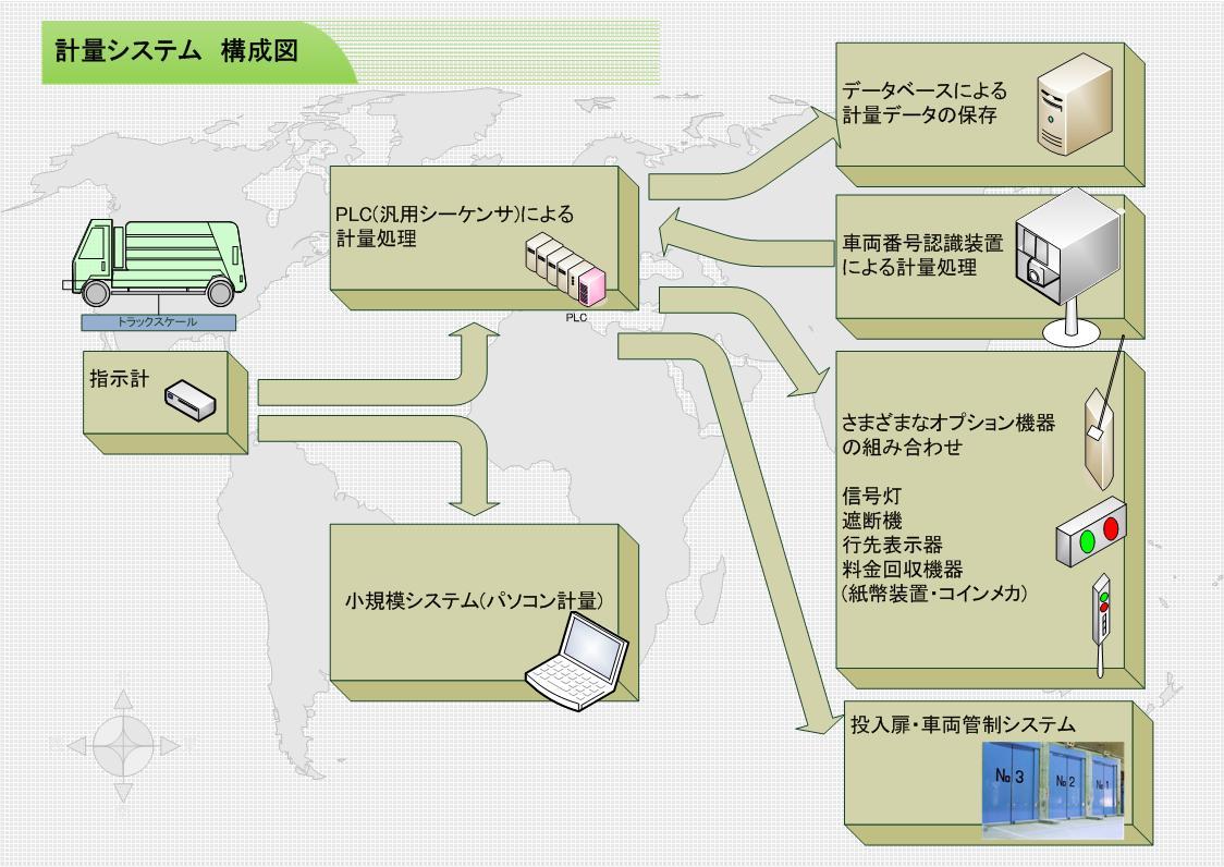 計量システムカタログ2